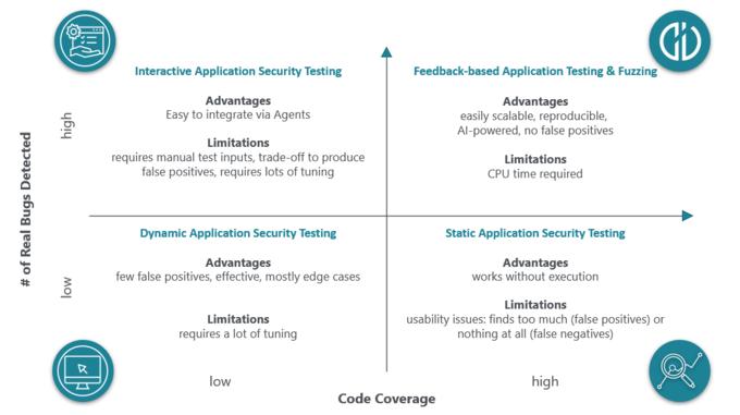 Application testing Comparison